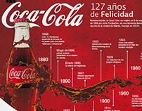 Infografía 127 Años de Coca-Cola