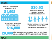 Hunger in South Orange County California Infographic