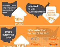 Infographic Design // Auto Manufacturing