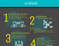 My UX Design Process/ infographie