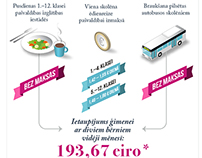 Infographic: Jurmala City Council help for families