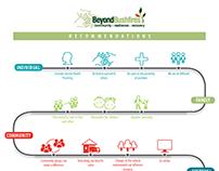 Infographic: Beyond Bushfires