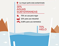 Infographic on the distribution of water in the world