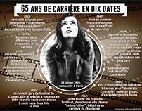 Jeanne Moreau - 65 ans de carrière