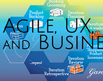 Agile, UX, and Business