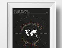Taux de chômage dans le monde en 2013 par pays