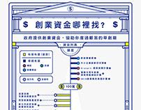 創業資金哪裡來資訊圖表