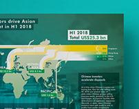 CBRE APAC infographics 2016-2018