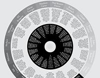 Timeline fonts