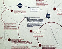 "Timeline for ""Azimut/h: continuity and newness"""