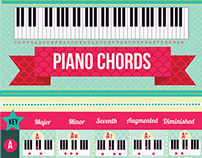 Infographic to learn Piano Chords