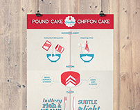 CBS: Pound Cake vs Chiffon Cake Infographic