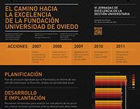 Cartel infografía Universidad de Oviedo