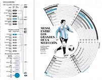 Messi y los grandes de la selección
