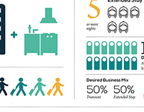 Infographic- Extended Stay Hotels- Skift.com