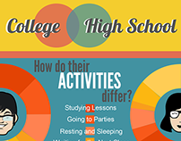 College VS. High School Life Infograph IT1 Exercise