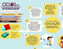 Infográfico Ciclos de aprendizagem