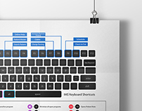 Software Keyboard Shortcuts