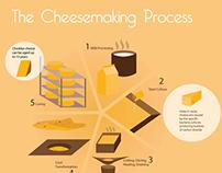 Cheesemaking Infographic
