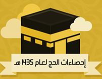 Hajj Statistics