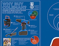 Coleman Tools Sales Kit