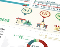 Christmas in America Inforgraphic