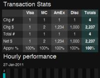 Authorize.NET Transactions Interface