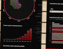 10th anniversary of Martinus.sk | INFOGRAPHICS