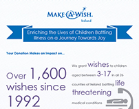 Make-A-Wish Ireland Infographic