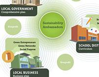 Sustainability Ambassadors - Collective Impact sheet