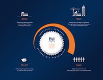 "Pai Partners - ""What we do"" visualization"