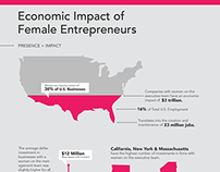 INFOGRAPHIC: Economic Impact of Female Entrepreneurs