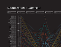Biodiagram: Facebook Activity