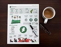Irish Open Infographic
