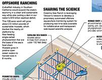 Catalina Sea Ranch aquafarming