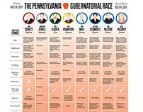 PA Gubernatorial Infographic