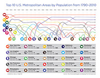 Top 10 Metro Areas by Population Infographic