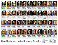 US Presidents Infographic