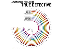 A Flat Circle Timeline of True Detective