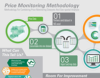 Price Monitoring Methodology