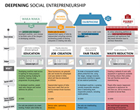 The Broker // social entrepeneurship