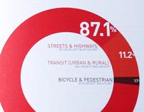 2030 Transportation Plan