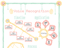 Voice Recognition Poster