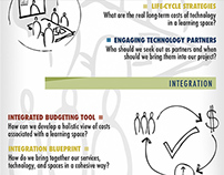 Learning Space Toolkit Graphic