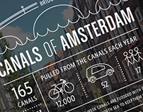 Canals / Infographic