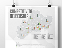 EUSALP - Analysis of competitiveness