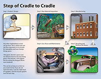 Cradle to Cradle Infographic