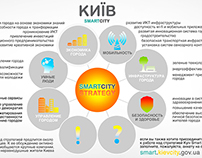Kyiv Smart City infografics