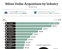 Billion dollar Acquistion
