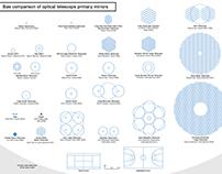 ESO - E-ELT mirror size comparison infographic